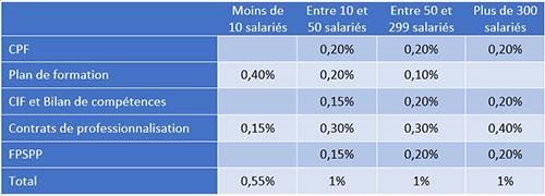tableau-contribution-employeurs-CPF