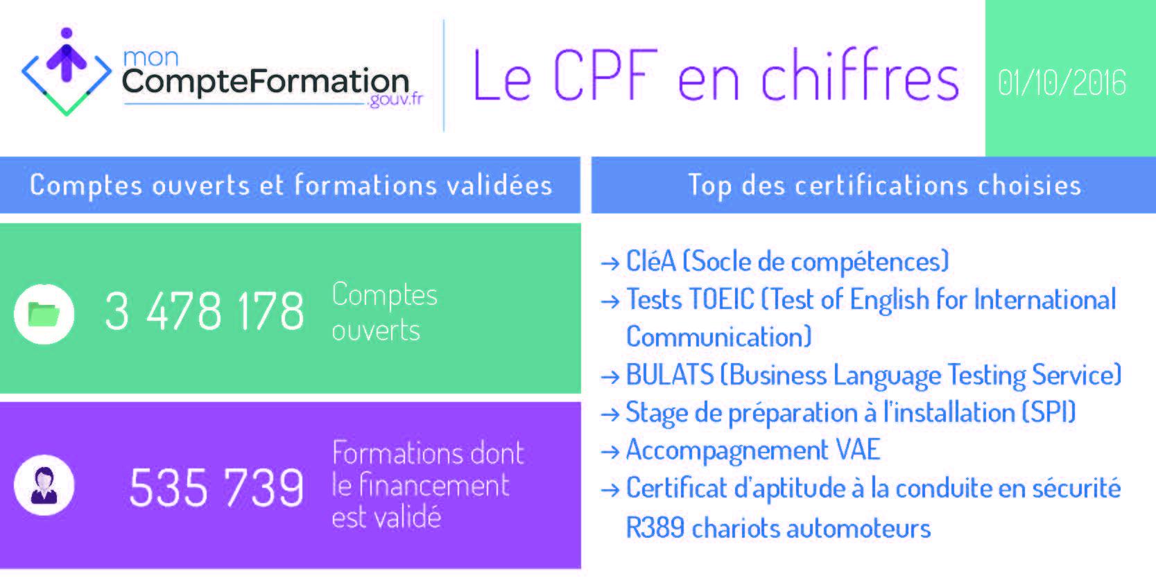 Certifications choisies pour un CPF